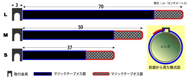 LCベルト構造とサイズ
